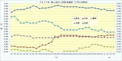 2017年個人(安打+四球)率推移2_7月4日時点