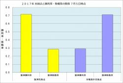 2017年先制点と勝敗率の関係7月5日時点