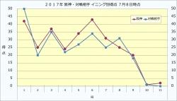 2017年阪神・対戦相手イニング別得点7月8日時点
