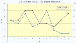 2017年阪神・DeNAイニング別得点7月8日時点