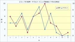 2017年阪神・ヤクルトイニング別得点7月8日時点