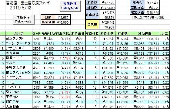 富士宮インデックス成績1_20170512