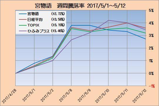 富士宮インデックス成績2_20170512