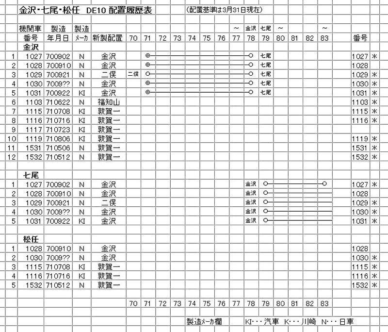 金沢・七尾・松任 DE10 (3-1)