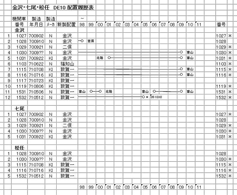 金沢・七尾・松任 DE10 (3-3)