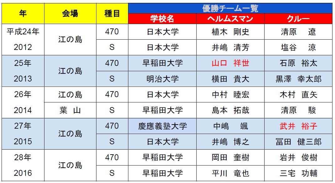 関東個人戦過去5年の優勝チーム