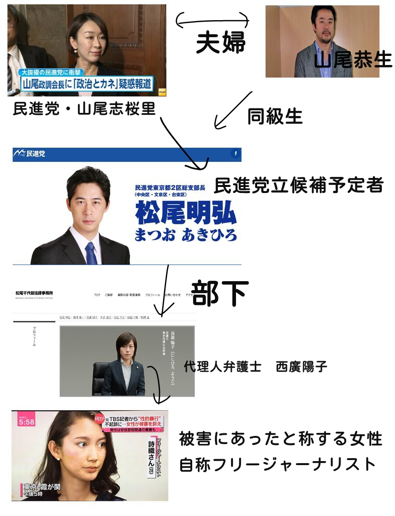山口敬之 詩織 ハニトラ 民進党 TBS テロ等準備罪 共謀罪 刺客