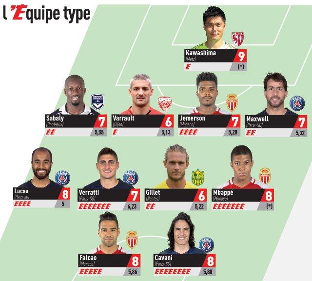 37 ème journée de @Ligue1 e portier du @FCMetz Kawashima avec sa note de 9_10 figure dans le onze type de @lequipe