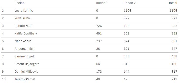 KALINIC WINT JEAN-CLAUDE BOUVY TROFEE De rest van de top 10 vindt u hieronder