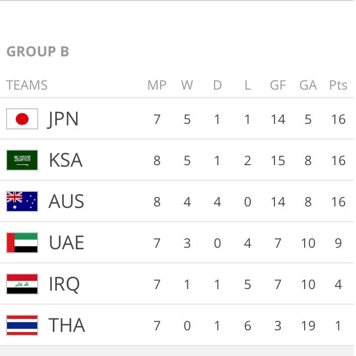 Great to see @Socceroos get the win 3-2 over Saudi Arabia Australia still 3rd in our group