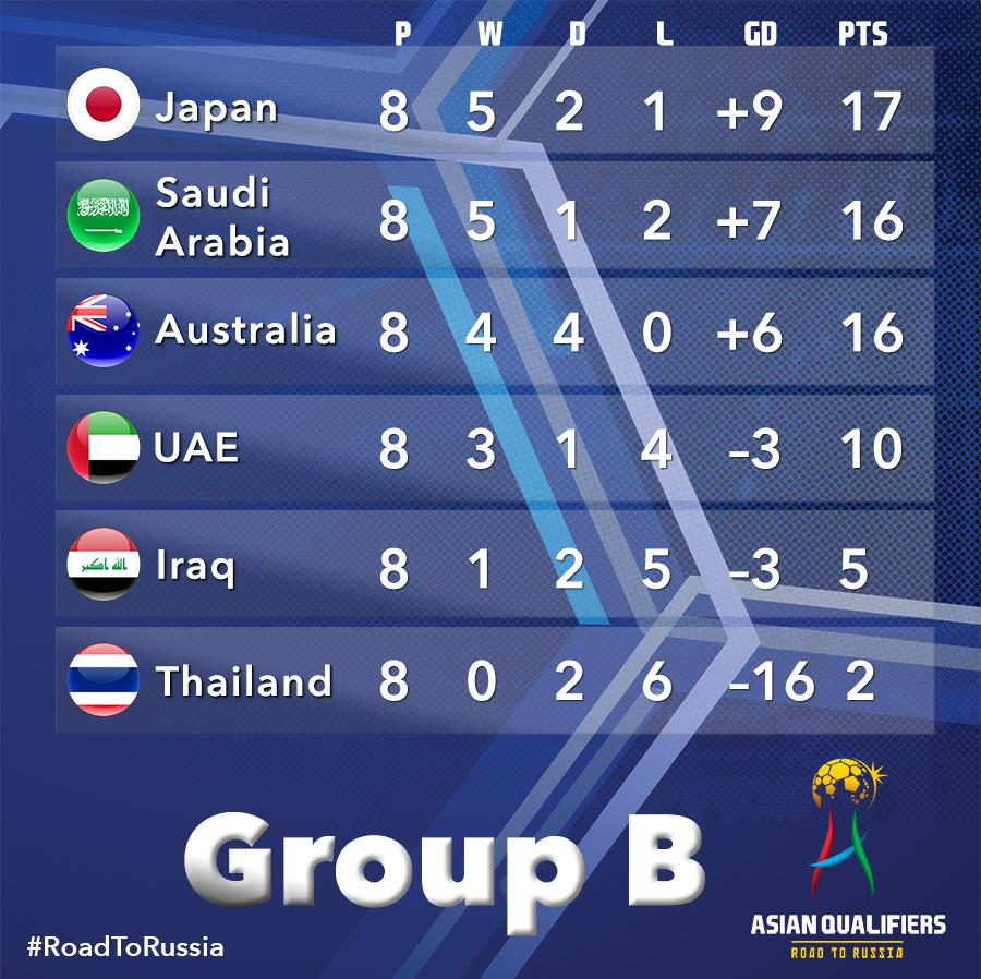 Group B of the FIFA World Cup Asian Qualifiers stands after the round 8 2017