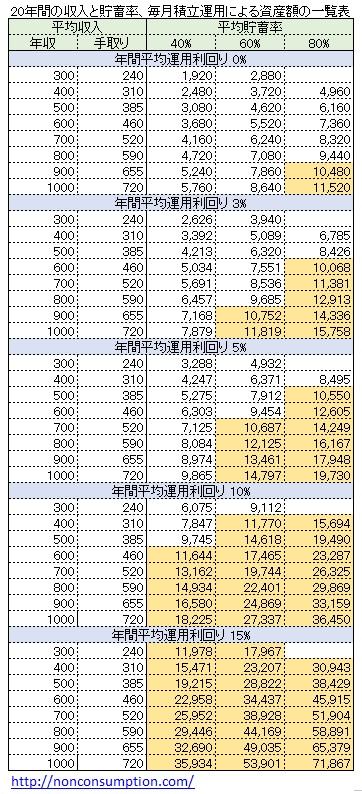 億り人 収入 貯蓄率 運用利回り