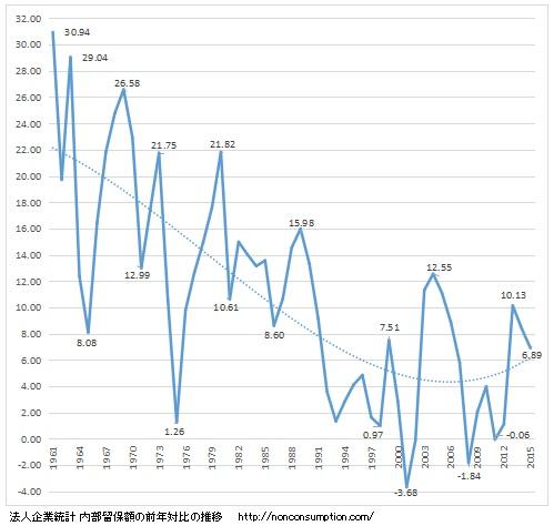 内部留保 民間企業 推移グラフ
