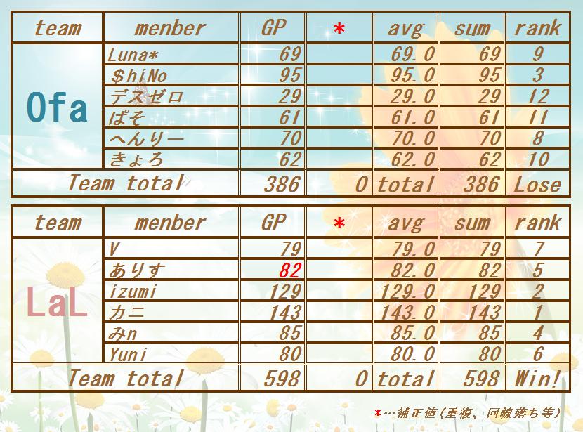 1706242 Ofa vs LaL