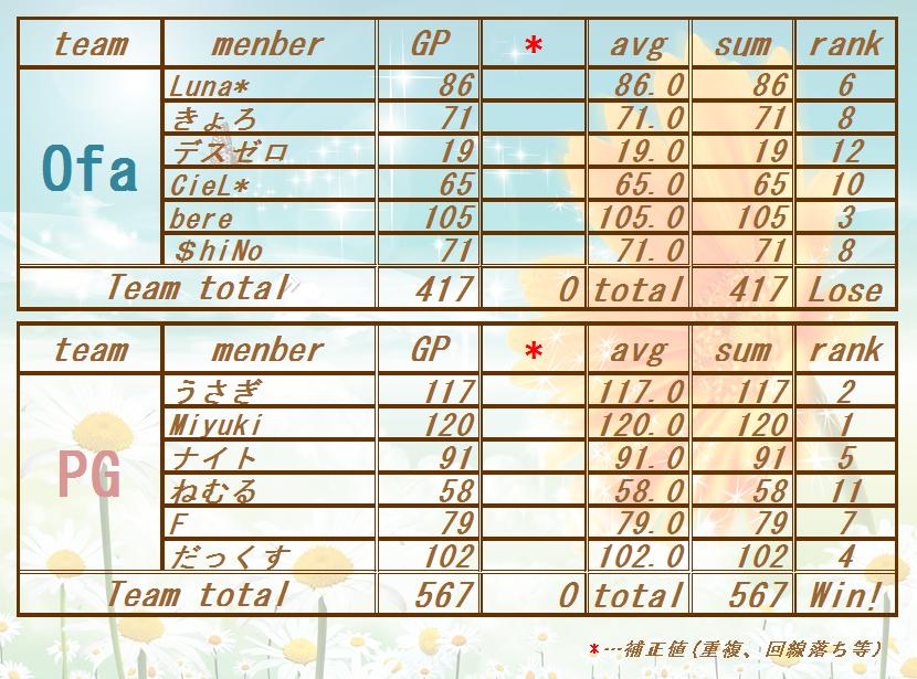 17062022 Ofa vs PG