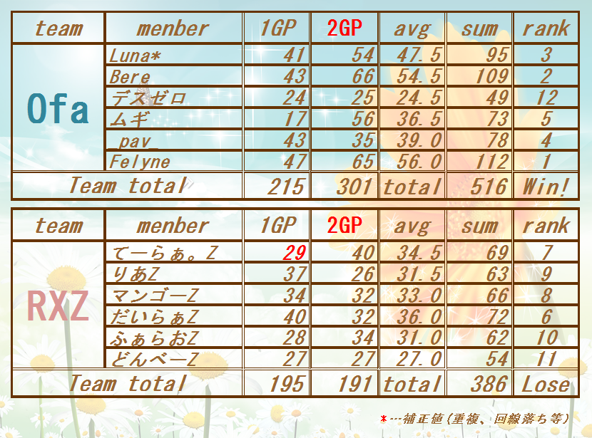 17070123 Ofa vs RXZ(11レース)