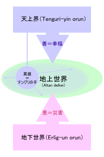 モンゴルの宇宙三界説