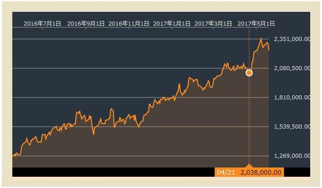 サムスン株価 20170519