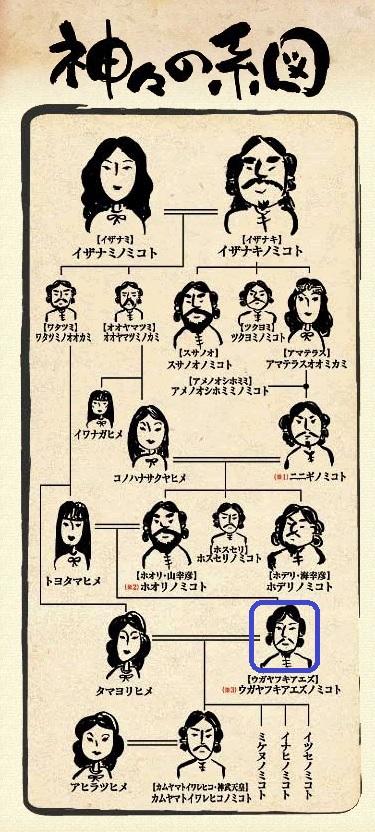神々の系図 2
