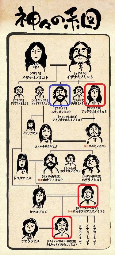 神々の系図 4