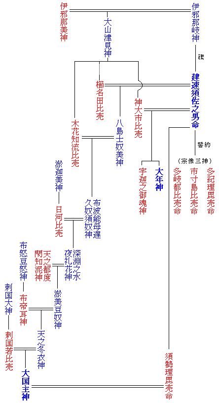 スサノオの系図(『古事記』による)。青は男神、赤は女神