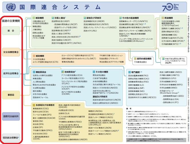 国際連合システム 1
