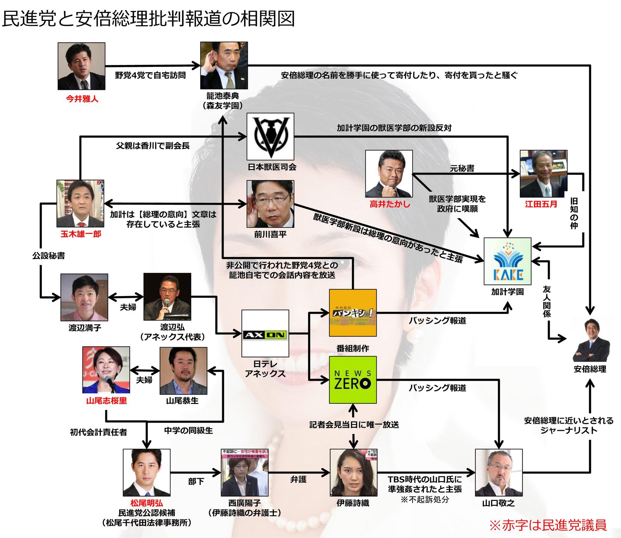 民進党と安倍総理批判報道の相関図