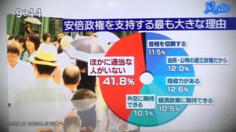 サンモニ 安倍内閣支持率 2