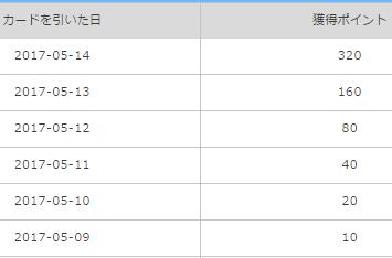 6連勝履歴