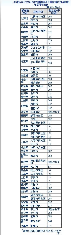水道水などのSr-90の調査地点と測定値(2014年度 年間平均値)