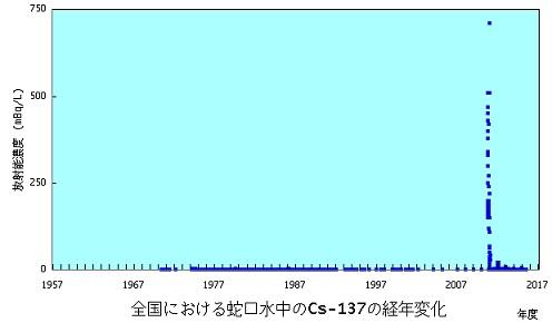 水道水Cs137リニア