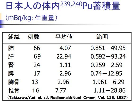 人体臓器Pu239240