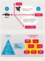 自動車業界の産業ピラミッド崩壊