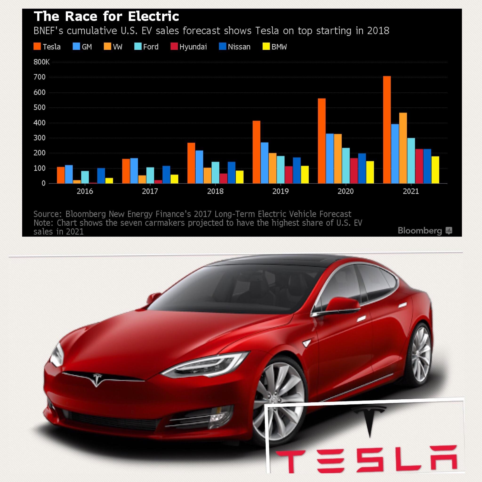 ブルームバーグ 米国EV市場予想