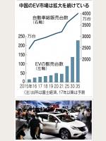 日産 中国で150万円の低価格EV発売へ