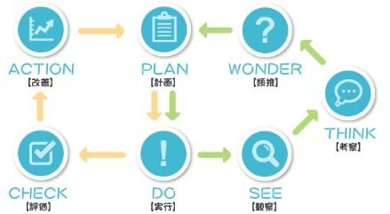 学研もののしくみ研究室のPDCAサイクル図