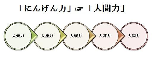 にんげん力-人間力