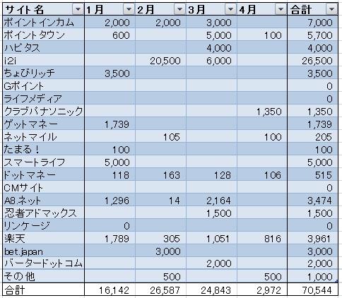 お小遣い稼ぎ収入 20171月から4月