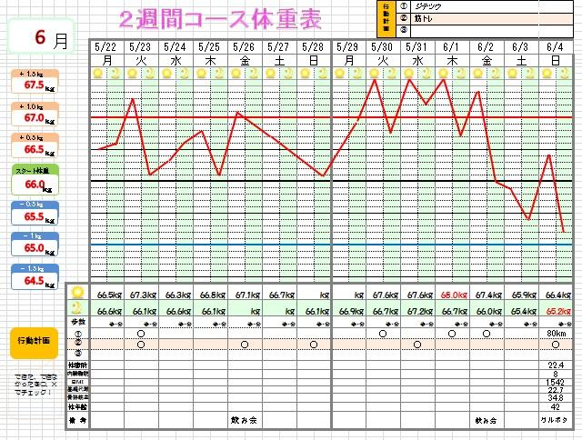 体重表19-2