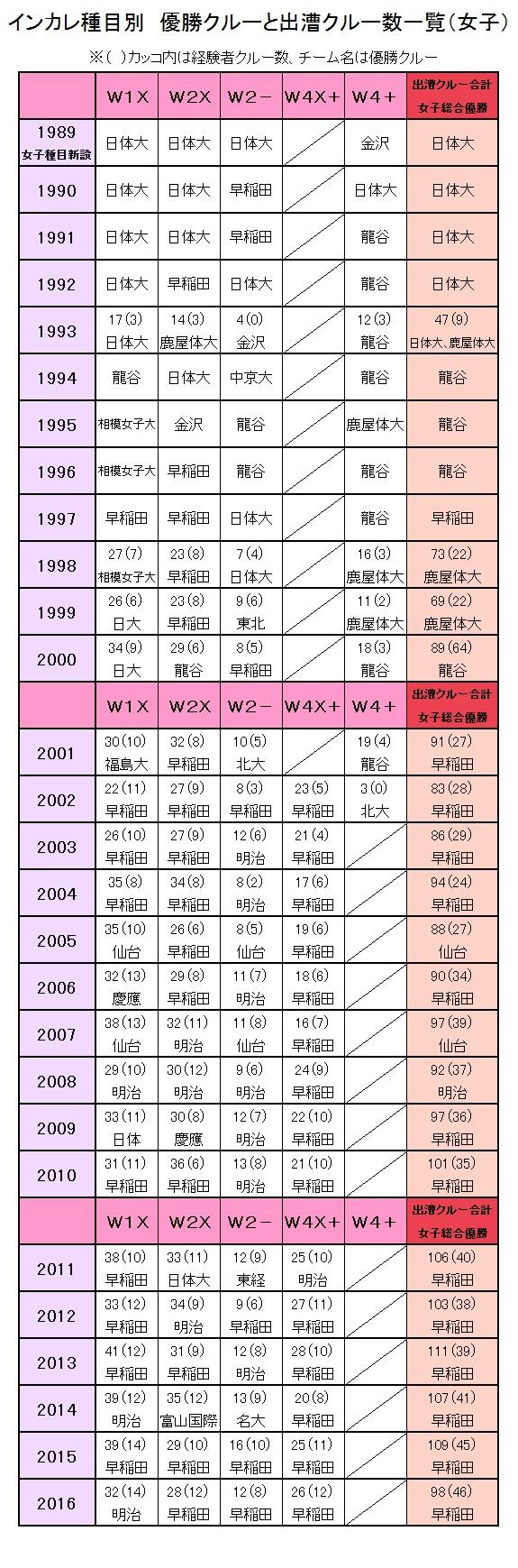 2017インカレ種目別 女子優勝クルー一覧表