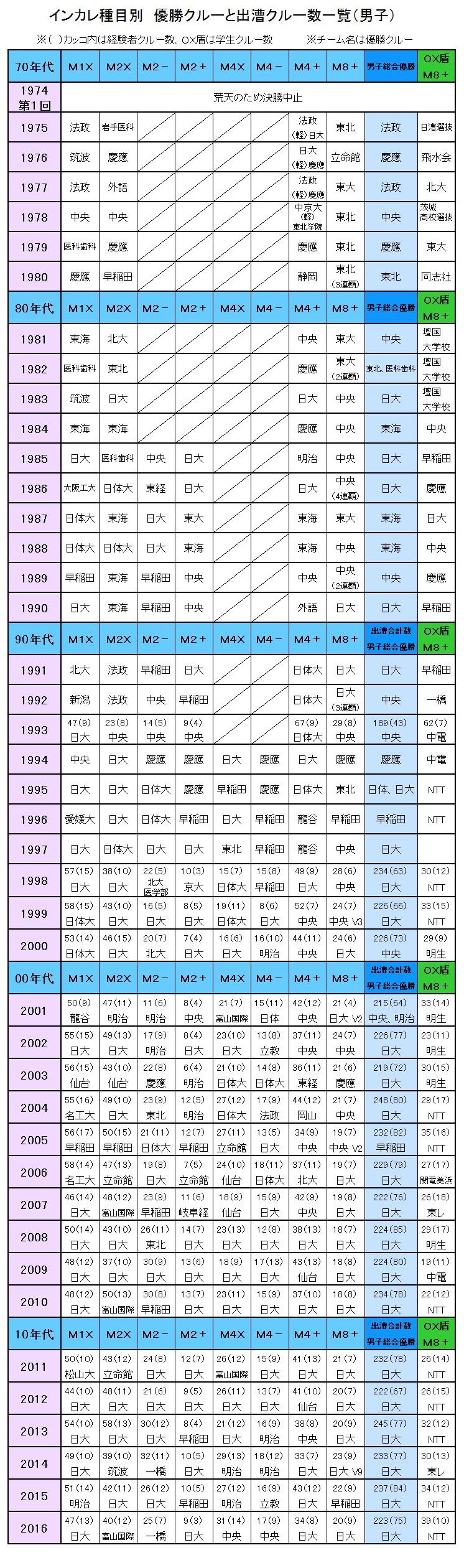 2017インカレ種目別 男子優勝クルー一覧表