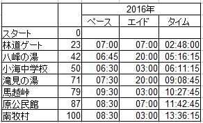 野辺山2016ペース表