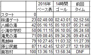野辺山2016記録