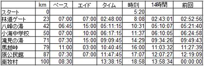 野辺山2017ペース表
