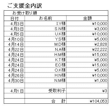 201704支援内訳