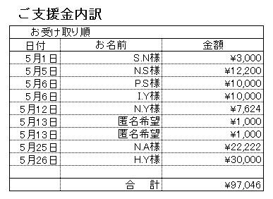 201705支援内訳