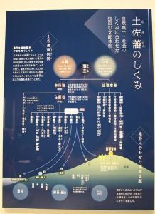 高知城歴史博物館4