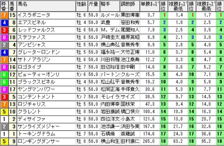【オッズ】290604安田記念(三連複 万馬券 的中)