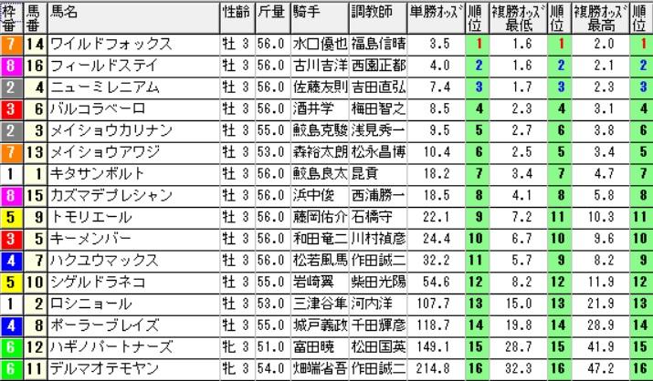 【オッズ】290604阪神2(三連複 万馬券 的中)