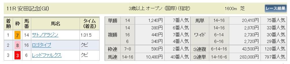 【払戻金】290604安田記念(三連複 万馬券 的中)